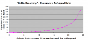 Bottle Breathing Degradation Chart 1